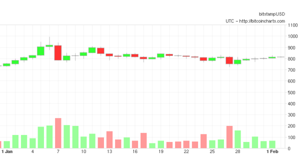 Jan 2014 Bitcoin Price
